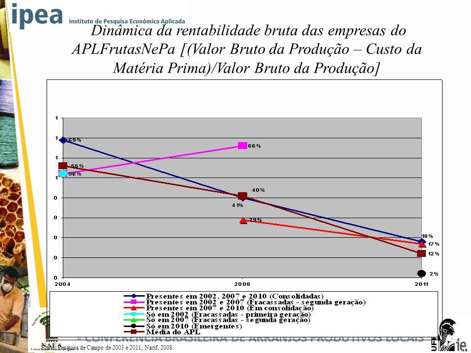 Dinâmica da rentabilidade bruta das empresas do APLFrutasNePa [(Valor Bruto da Produção – Custo da Matéria Prima)/Valor Bruto da Produção]